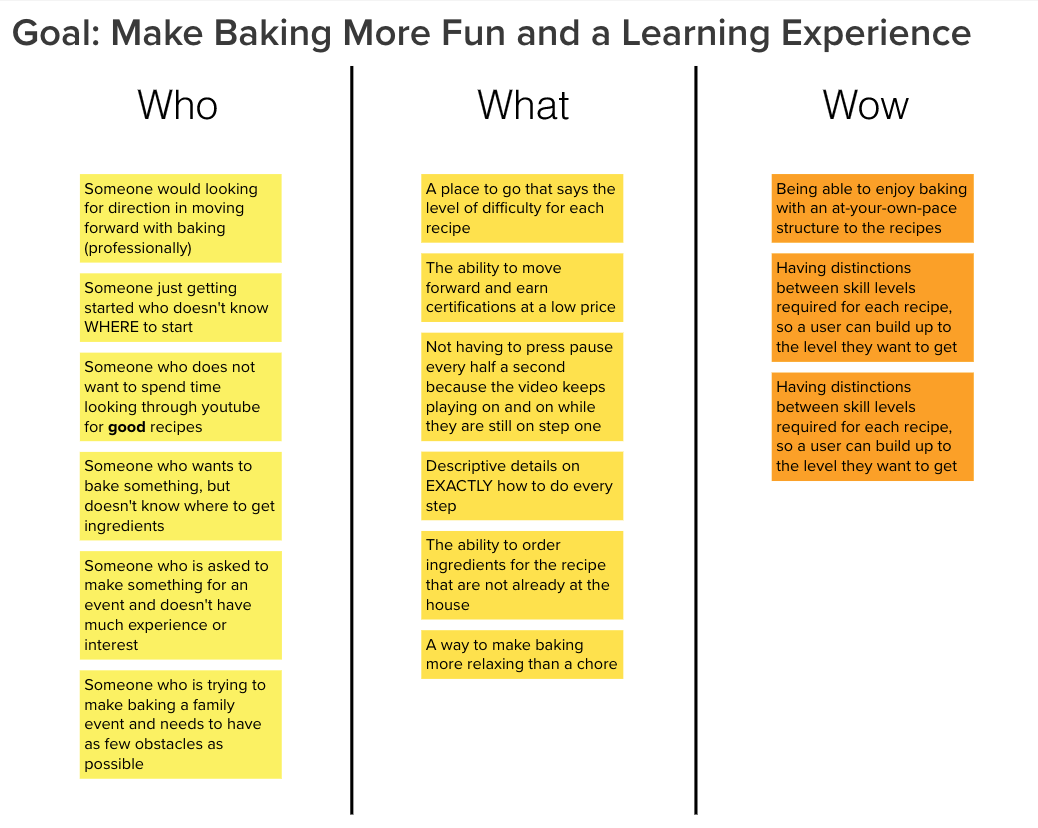 This is a who-what-wow chart.In this chart, I outline the reason why this baking application should be built, what its features would include, and what makes it different from the products already on the market.